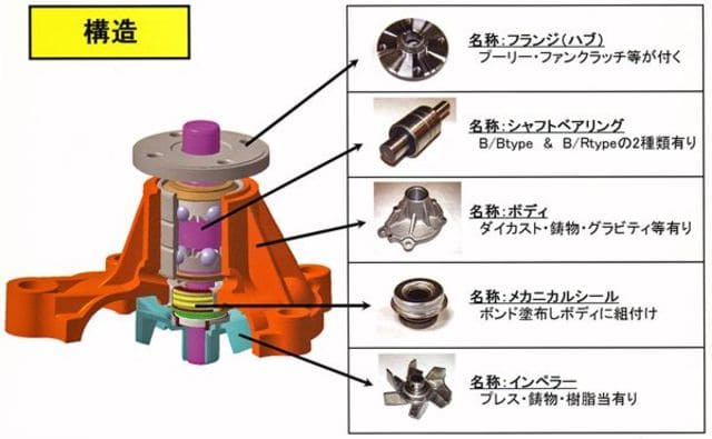 ウォーターポンプ 構造